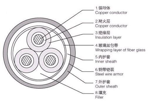 NH-VV fire resistant PVC insulated PVC sheathed power cable